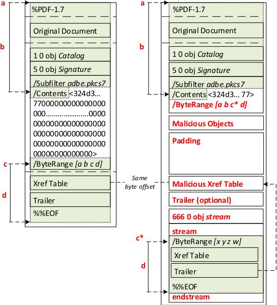PDF Signature Spoofing